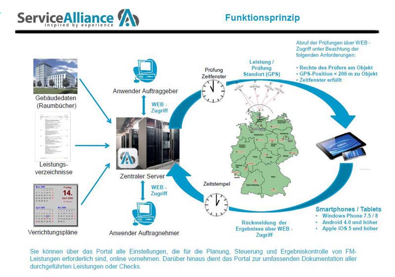 Funktionsprinzip Service Allianz